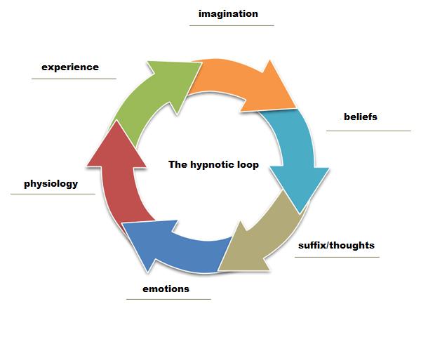 hypno loop
